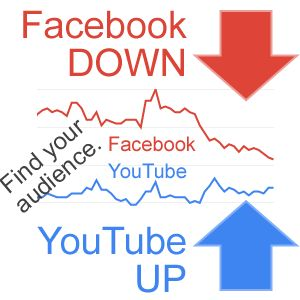 Facebook trending down and YouTube trending up! Reach your audience.
